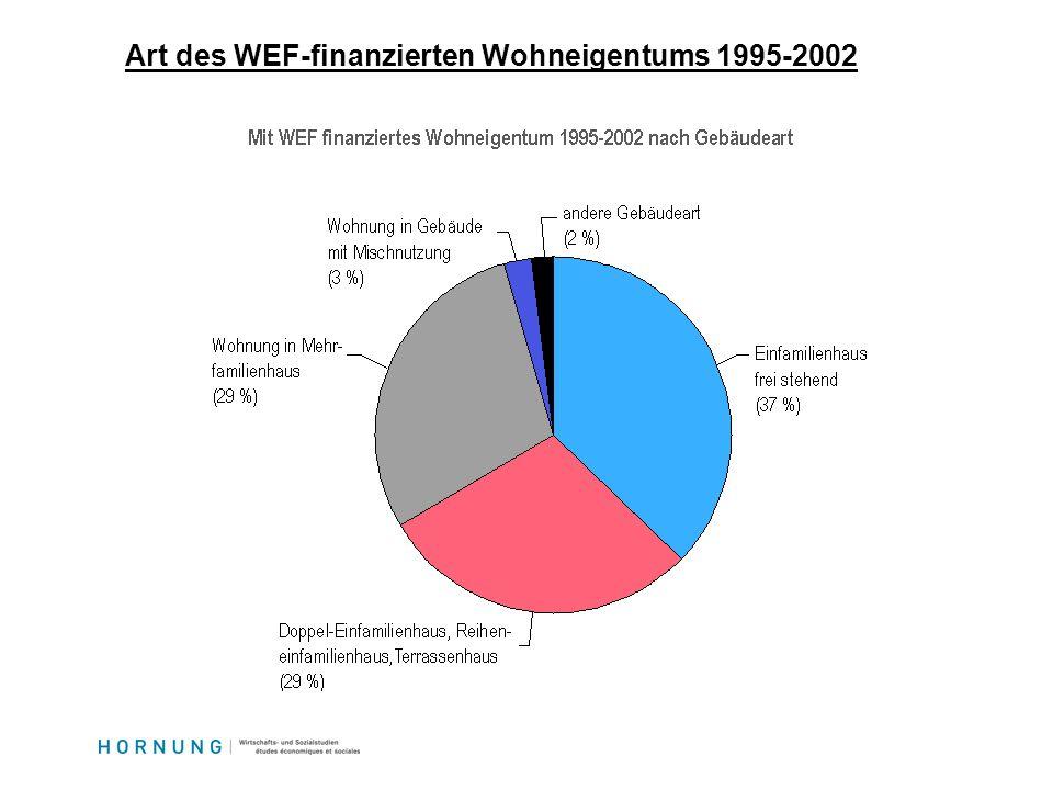 Art des WEF-finanzierten Wohneigentums 1995-2002