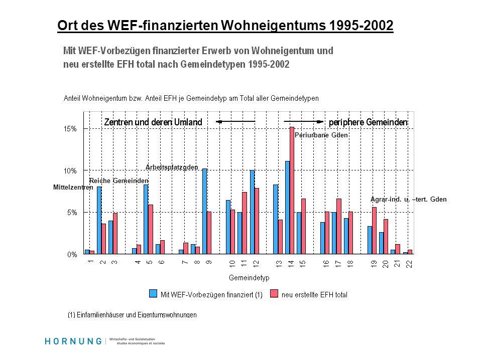 Ort des WEF-finanzierten Wohneigentums 1995-2002 Mittelzentren Reiche Gemeinden Arbeitsplatzgden Periurbane Gden Agrar-ind.