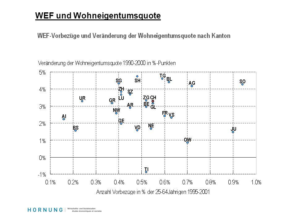 WEF und Wohneigentumsquote