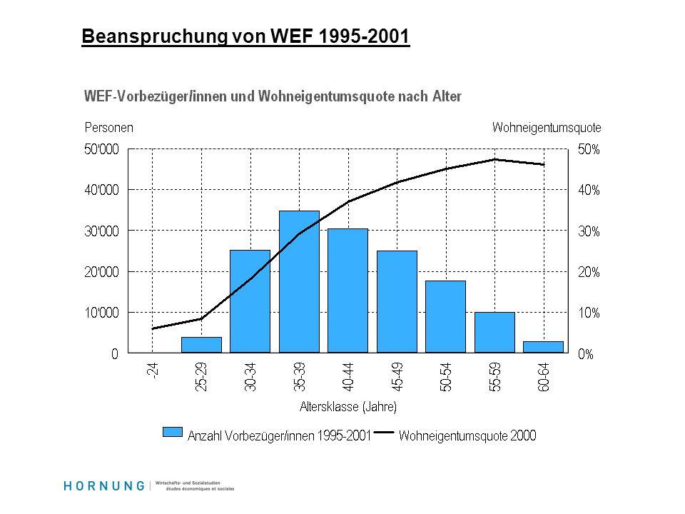 Beanspruchung von WEF 1995-2001