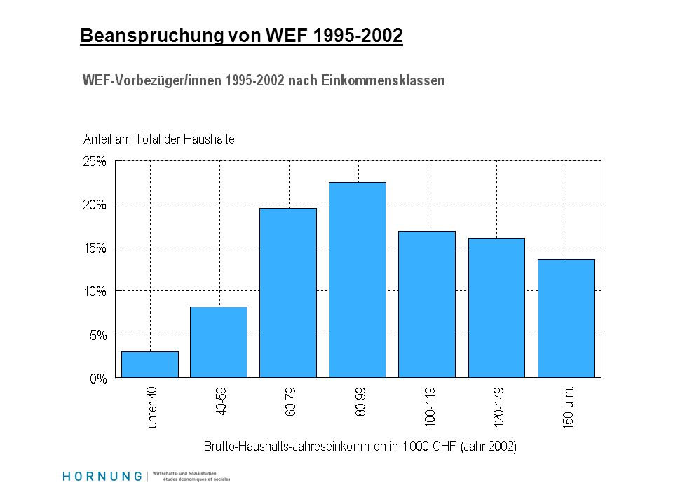 Beanspruchung von WEF 1995-2002