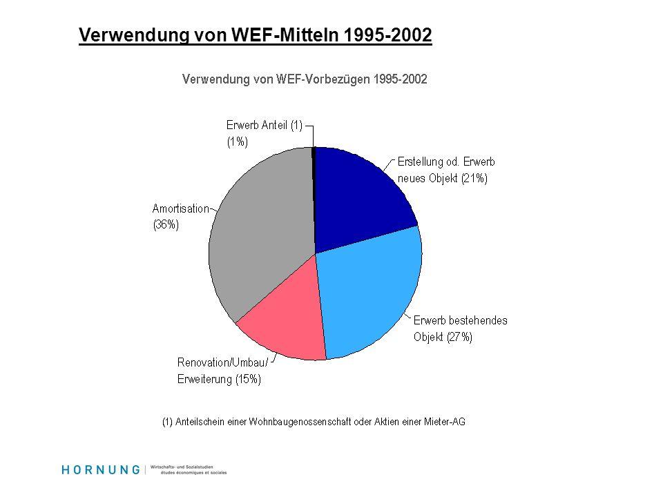Verwendung von WEF-Mitteln 1995-2002