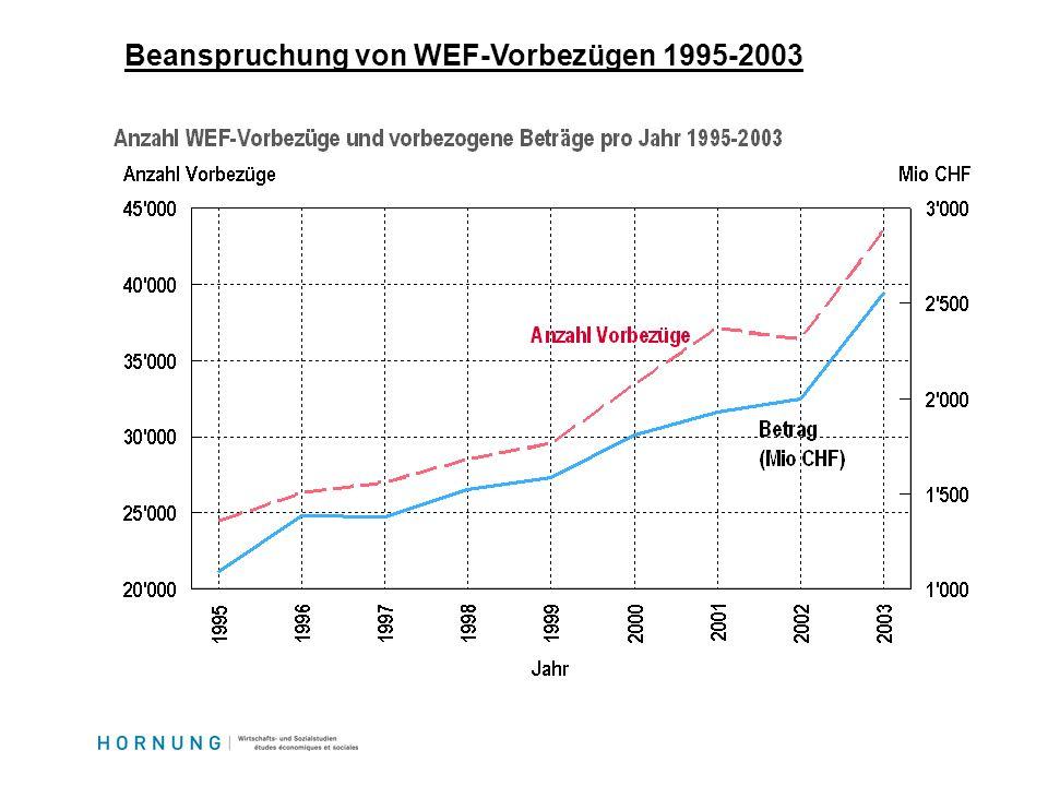 Beanspruchung von WEF-Vorbezügen 1995-2003
