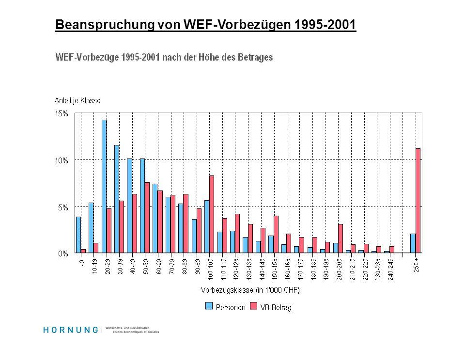 Beanspruchung von WEF-Vorbezügen 1995-2001