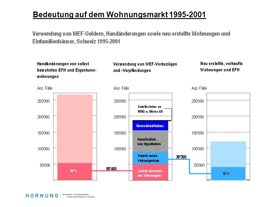 Bedeutung auf dem Wohnungsmarkt 1995-2001