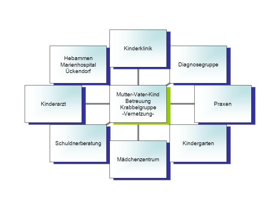 Mutter-Vater- Kind Betreuung Krabbelgruppe -Vernetzung- KinderklinikDiagnosegruppePraxenKindergartenMädchenzentrumSchuldnerberatungKinderarzt Hebammen
