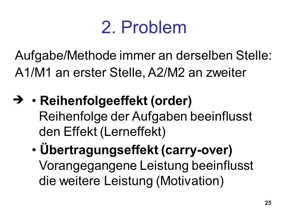 25 2. Problem Reihenfolgeeffekt (order) Reihenfolge der Aufgaben beeinflusst den Effekt (Lerneffekt) Übertragungseffekt (carry-over) Vorangegangene Le