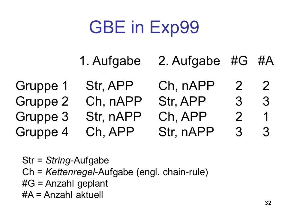 32 GBE in Exp99 1. Aufgabe Gruppe 1 Gruppe 2 Gruppe 3 Gruppe 4 Str, APP Ch, nAPP Str, nAPP Ch, APP 2. Aufgabe Ch, nAPP Str, APP Ch, APP Str, nAPP #G 2
