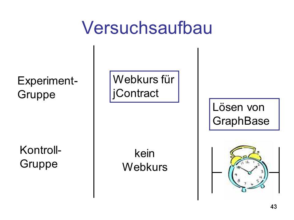 43 Versuchsaufbau Webkurs für jContract Lösen von GraphBase Experiment- Gruppe Kontroll- Gruppe kein Webkurs