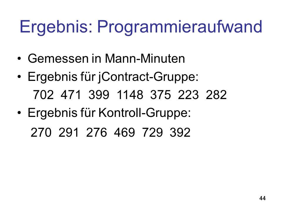 44 Ergebnis: Programmieraufwand Gemessen in Mann-Minuten Ergebnis für jContract-Gruppe: Ergebnis für Kontroll-Gruppe: 702 471 399 1148 375 223 282 270 291 276 469 729 392