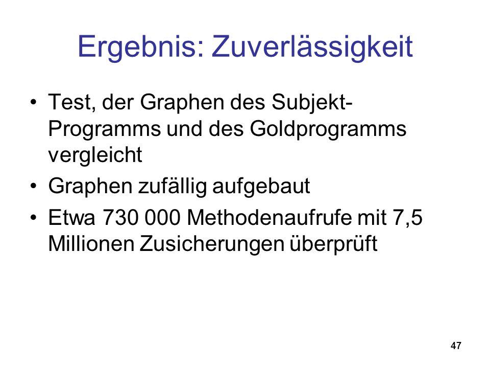 47 Ergebnis: Zuverlässigkeit Test, der Graphen des Subjekt- Programms und des Goldprogramms vergleicht Graphen zufällig aufgebaut Etwa 730 000 Methodenaufrufe mit 7,5 Millionen Zusicherungen überprüft