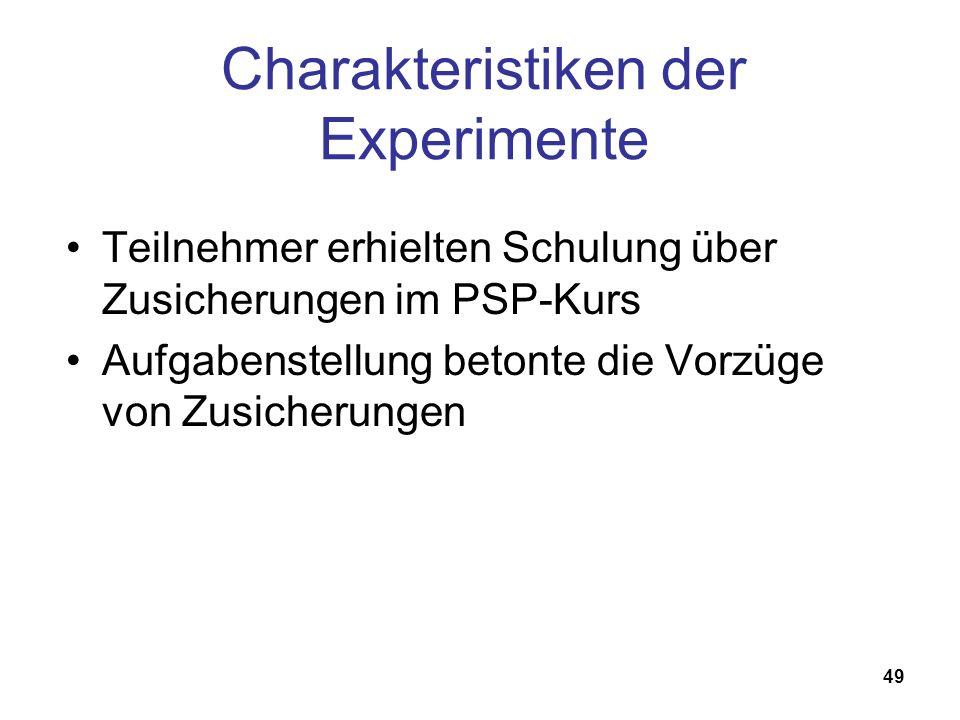 49 Charakteristiken der Experimente Teilnehmer erhielten Schulung über Zusicherungen im PSP-Kurs Aufgabenstellung betonte die Vorzüge von Zusicherunge