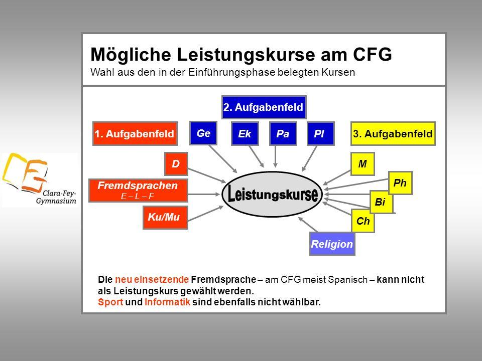 Mögliche Leistungskurse am CFG Wahl aus den in der Einführungsphase belegten Kursen 1. Aufgabenfeld 2. Aufgabenfeld 3. Aufgabenfeld PlPaEk D Fremdspra
