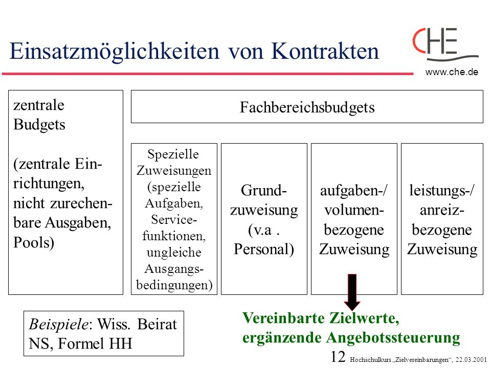 12 Hochschulkurs Zielvereinbarungen, 22.03.2001 www.che.de Einsatzmöglichkeiten von Kontrakten zentrale Budgets (zentrale Ein- richtungen, nicht zurec