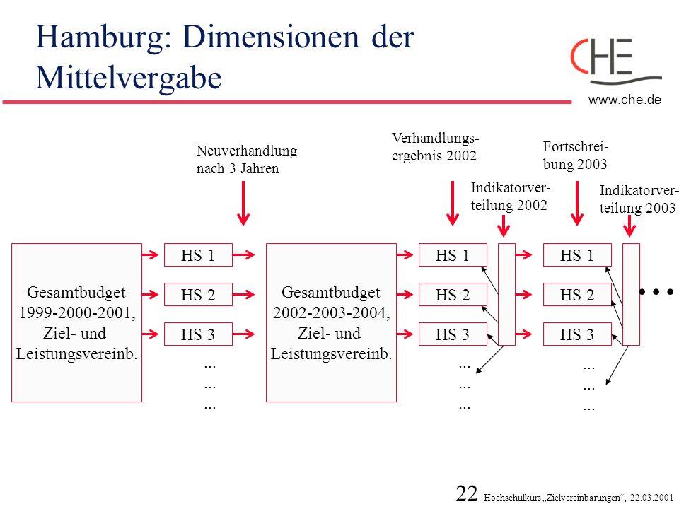 22 Hochschulkurs Zielvereinbarungen, 22.03.2001 www.che.de Hamburg: Dimensionen der Mittelvergabe Gesamtbudget 1999-2000-2001, Ziel- und Leistungsvere