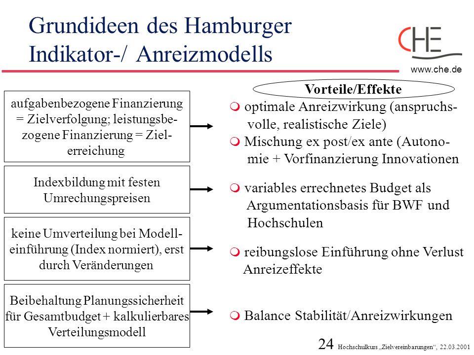 24 Hochschulkurs Zielvereinbarungen, 22.03.2001 www.che.de Grundideen des Hamburger Indikator-/ Anreizmodells Vorteile/Effekte aufgabenbezogene Finanz