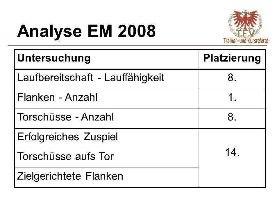 Analyse EM 2008 UntersuchungPlatzierung Laufbereitschaft - Lauffähigkeit8. Flanken - Anzahl1. Torschüsse - Anzahl8. Erfolgreiches Zuspiel 14. Torschüs