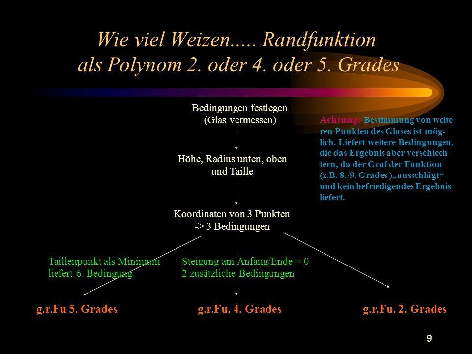 9 Wie viel Weizen..... Randfunktion als Polynom 2. oder 4. oder 5. Grades Bedingungen festlegen (Glas vermessen) Höhe, Radius unten, oben und Taille K