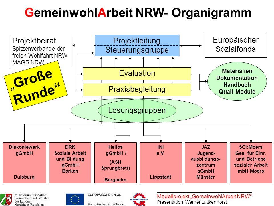 ________________________________ Modellprojekt GemeinwohlArbeit NRW Präsentation: Werner Lüttkenhorst Projektleitung Steuerungsgruppe JAZ Jugend- ausb