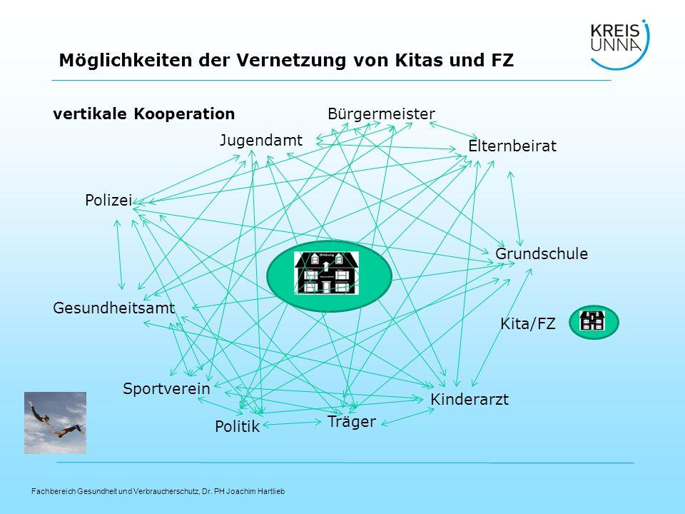 Fachbereich Gesundheit und Verbraucherschutz, Dr. PH Joachim Hartlieb Möglichkeiten der Vernetzung von Kitas und FZ Polizei Sportverein Elternbeirat G