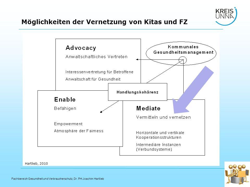 Fachbereich Gesundheit und Verbraucherschutz, Dr. PH Joachim Hartlieb Möglichkeiten der Vernetzung von Kitas und FZ Hartlieb, 2010
