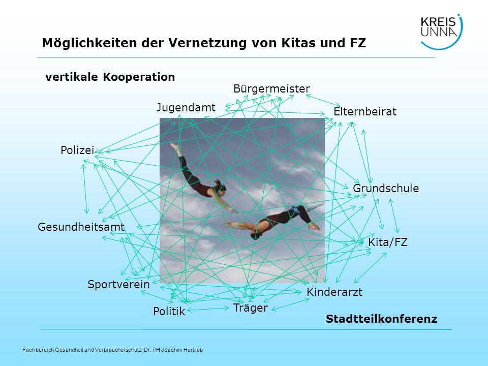 Fachbereich Gesundheit und Verbraucherschutz, Dr. PH Joachim Hartlieb Möglichkeiten der Vernetzung von Kitas und FZ vertikale Kooperation Kita/FZ Poli