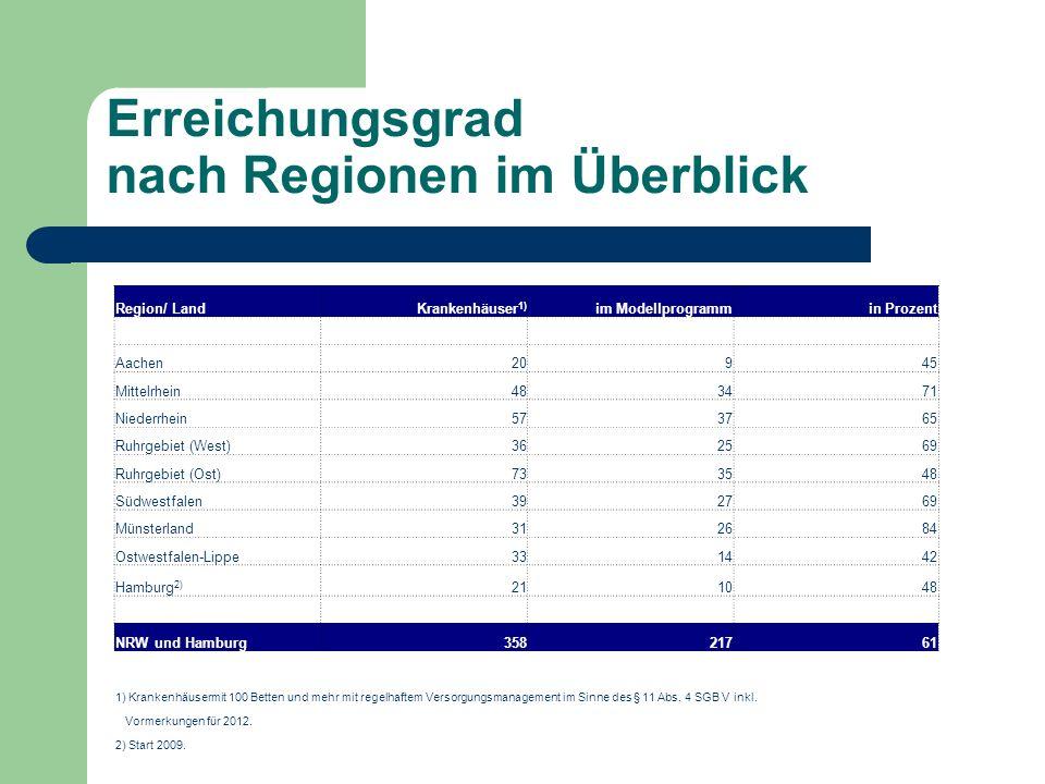 Erreichungsgrad nach Regionen im Überblick Region/ LandKrankenhäuser 1) im Modellprogrammin Prozent Aachen20945 Mittelrhein483471 Niederrhein573765 Ruhrgebiet (West)362569 Ruhrgebiet (Ost)733548 Südwestfalen392769 Münsterland312684 Ostwestfalen-Lippe331442 Hamburg 2) 211048 NRW und Hamburg35821761 1) Krankenhäusermit 100 Betten und mehr mit regelhaftem Versorgungsmanagement im Sinne des § 11 Abs.