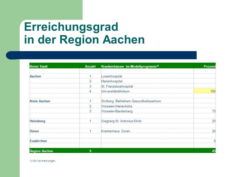 Erreichungsgrad in der Region Aachen Kreis/ StadtAnzahlKrankenhäuser im Modellprogramm 1) Prozent Aachen1Luisenhospital 2Marienhospital 3St.