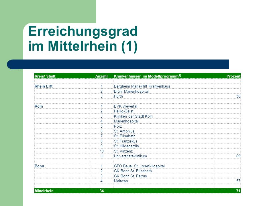 Erreichungsgrad im Mittelrhein (1) Kreis/ StadtAnzahlKrankenhäuser im Modellprogramm 1) Prozent Rhein-Erft1Bergheim Maria-Hilf Krankenhaus 2Brühl Marienhospital 3Hürth50 Köln1EVK Weyertal 2Heilig-Geist 3Kliniken der Stadt Köln 4Marienhospital 5Porz 6St.