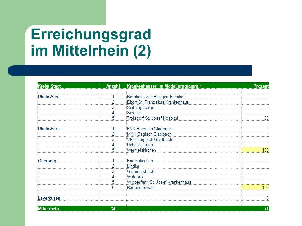 Erreichungsgrad im Mittelrhein (2) Kreis/ StadtAnzahlKrankenhäuser im Modellprogramm 1) Prozent Rhein-Sieg1Bornheim Zur Heiligen Familie 2Eitorf St.