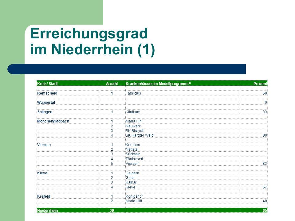 Erreichungsgrad im Niederrhein (1) Kreis/ StadtAnzahlKrankenhäuser im Modellprogramm 1) Prozent Remscheid1Fabricius50 Wuppertal 0 Solingen1Klinikum33