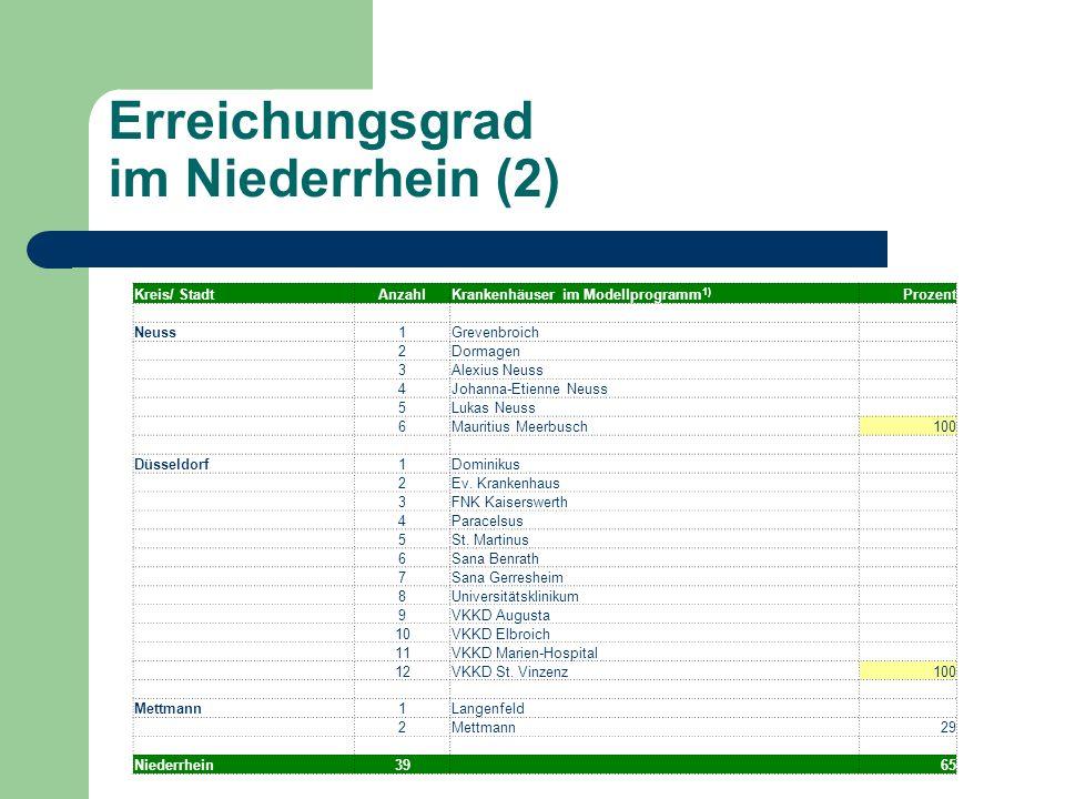 Erreichungsgrad im Niederrhein (2) Kreis/ StadtAnzahlKrankenhäuser im Modellprogramm 1) Prozent Neuss1Grevenbroich 2Dormagen 3Alexius Neuss 4Johanna-E