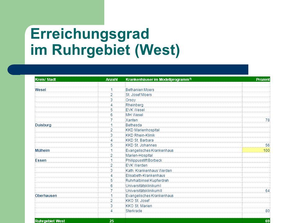 Erreichungsgrad im Ruhrgebiet (West) Kreis/ StadtAnzahlKrankenhäuser im Modellprogramm 1) Prozent Wesel1Bethanien Moers 2St. Josef Moers 3Orsoy 4Rhein