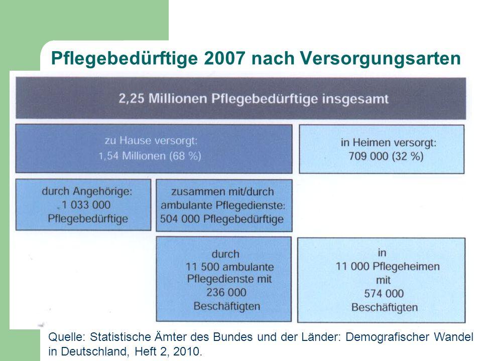 Pflegebedürftige 2007 nach Versorgungsarten Quelle: Statistische Ämter des Bundes und der Länder: Demografischer Wandel in Deutschland, Heft 2, 2010.