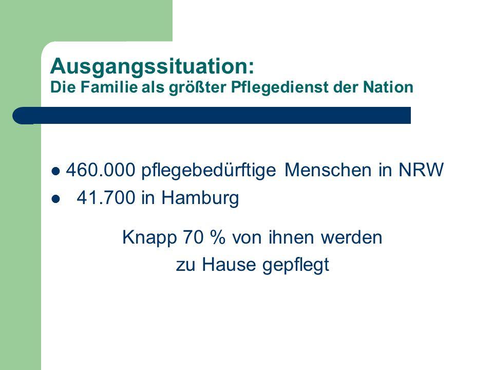 Ausgangssituation: Die Familie als größter Pflegedienst der Nation 460.000 pflegebedürftige Menschen in NRW 41.700 in Hamburg Knapp 70 % von ihnen werden zu Hause gepflegt