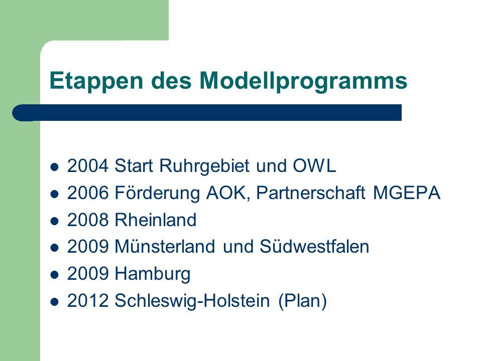 Etappen des Modellprogramms 2004 Start Ruhrgebiet und OWL 2006 Förderung AOK, Partnerschaft MGEPA 2008 Rheinland 2009 Münsterland und Südwestfalen 200