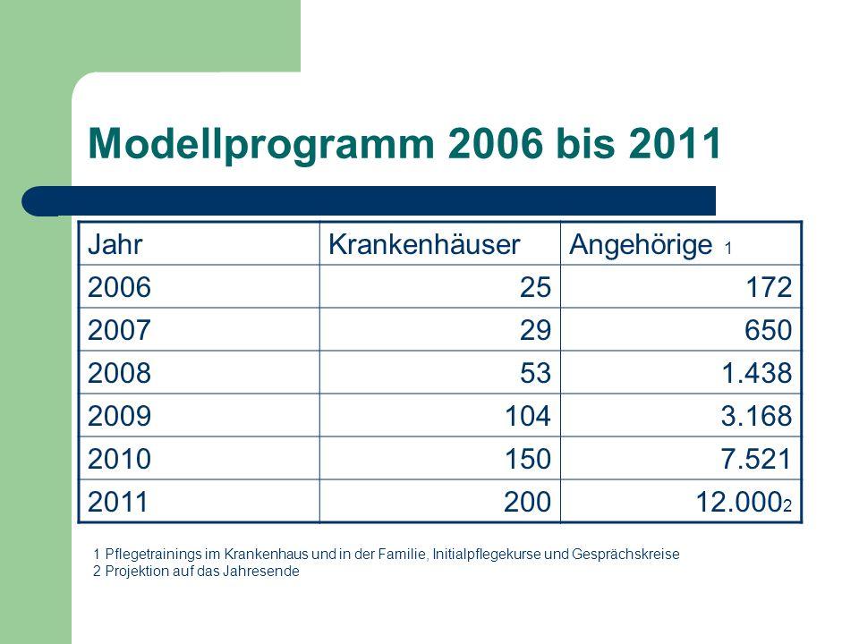 Modellprogramm 2006 bis 2011 JahrKrankenhäuserAngehörige 1 200625172 200729650 2008531.438 20091043.168 20101507.521 201120012.000 2 1 Pflegetrainings