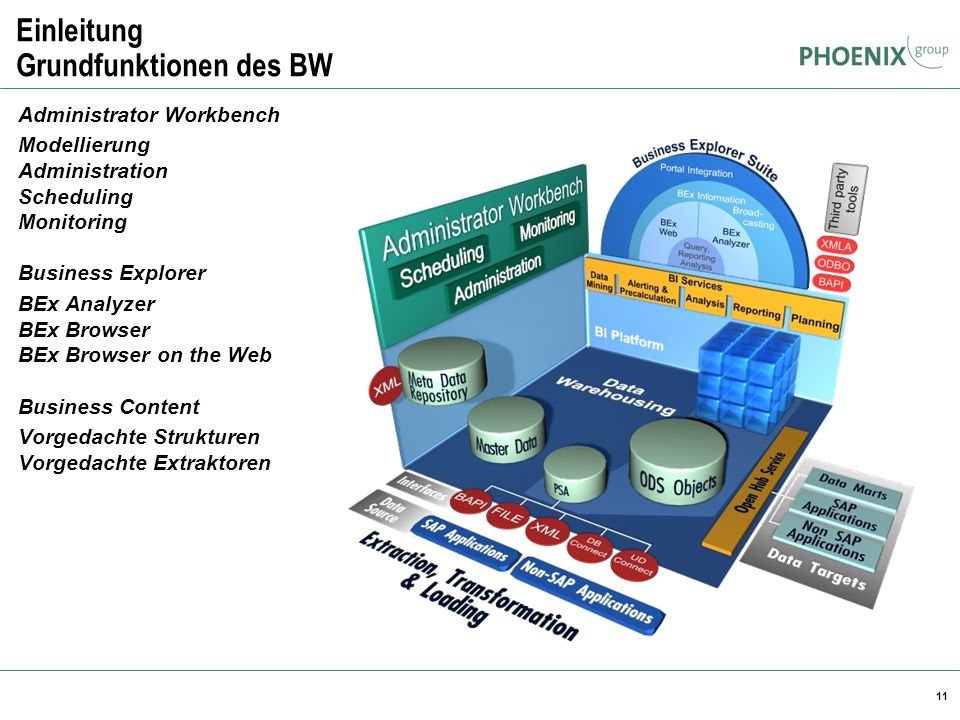 11 Einleitung Grundfunktionen des BW Administrator Workbench Modellierung Administration Scheduling Monitoring Business Explorer BEx Analyzer BEx Brow