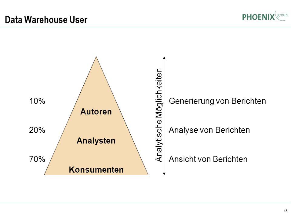 18 Data Warehouse User Autoren Analysten Konsumenten 10% 20% 70% Generierung von Berichten Analyse von Berichten Ansicht von Berichten Analytische Mög