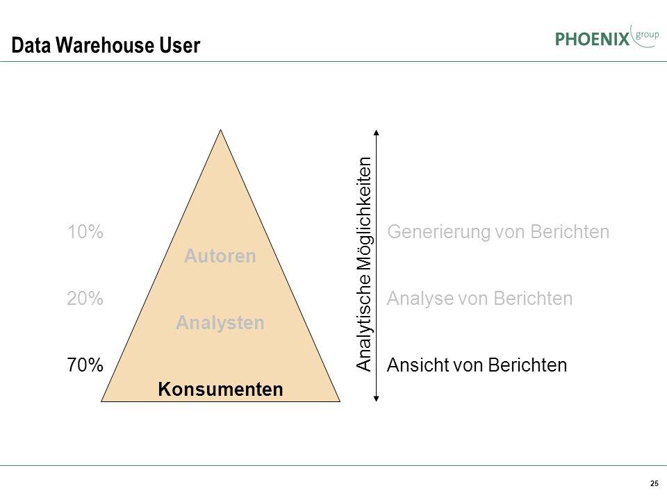 25 Data Warehouse User Autoren Analysten Konsumenten 10% 20% 70% Generierung von Berichten Analyse von Berichten Ansicht von Berichten Analytische Mög