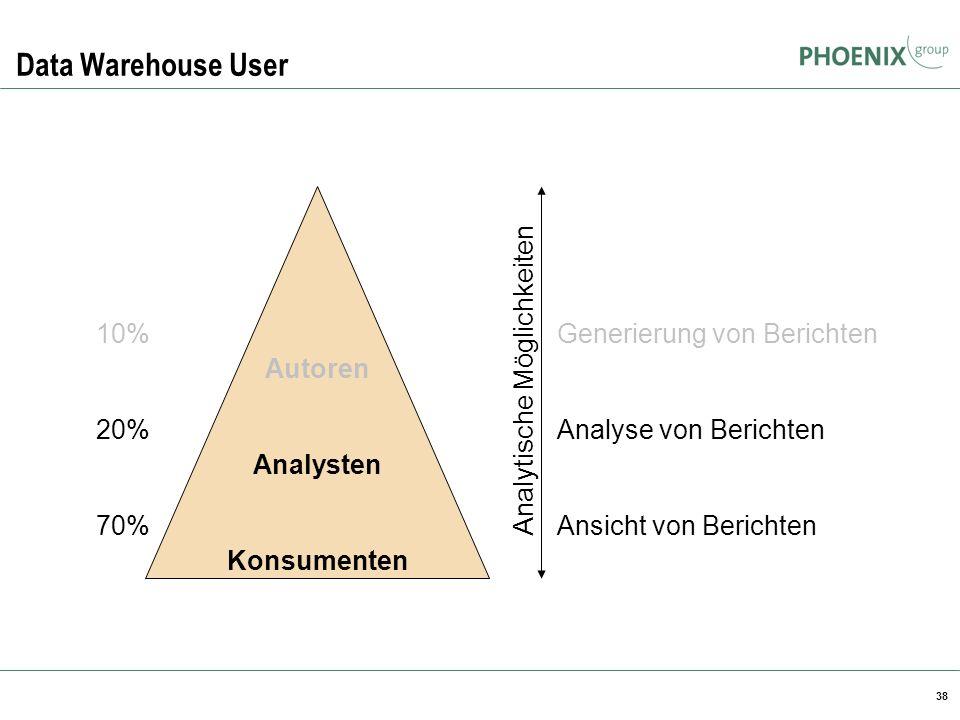 38 Data Warehouse User Autoren Analysten Konsumenten 10% 20% 70% Generierung von Berichten Analyse von Berichten Ansicht von Berichten Analytische Mög
