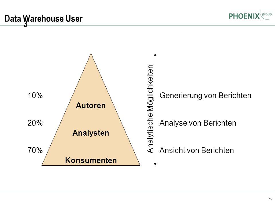 73 Data Warehouse User Autoren Analysten Konsumenten 10% 20% 70% Generierung von Berichten Analyse von Berichten Ansicht von Berichten Analytische Mög
