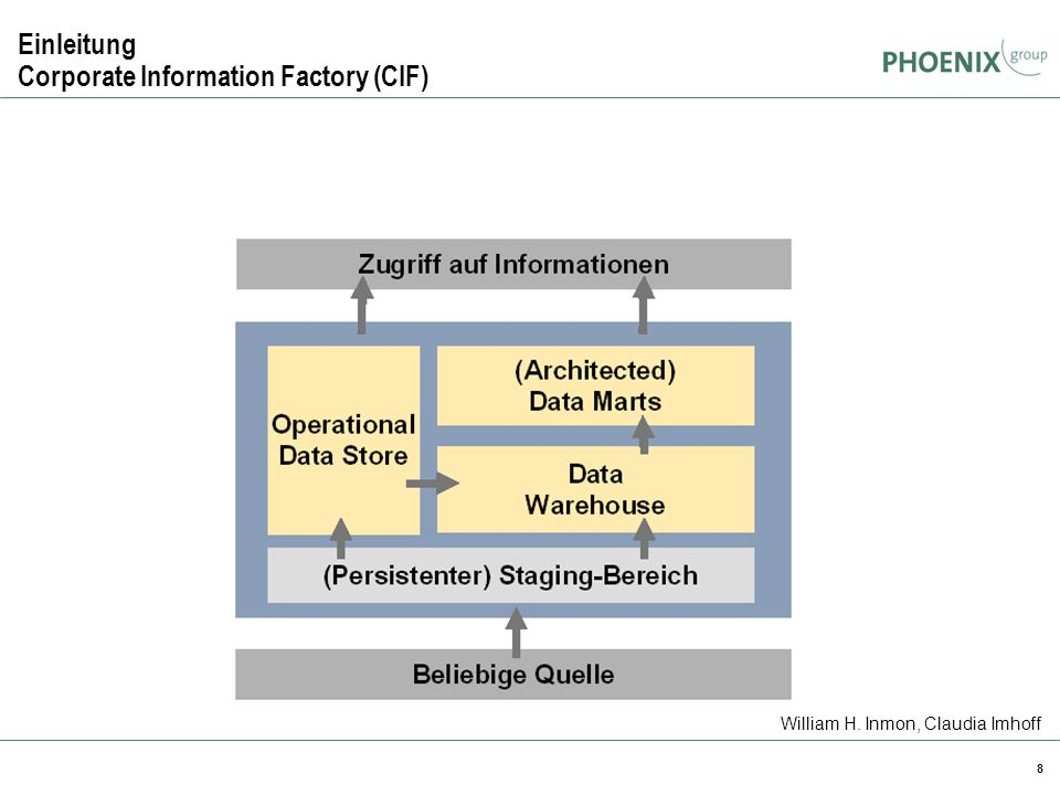 8 Einleitung Corporate Information Factory (CIF) William H. Inmon, Claudia Imhoff