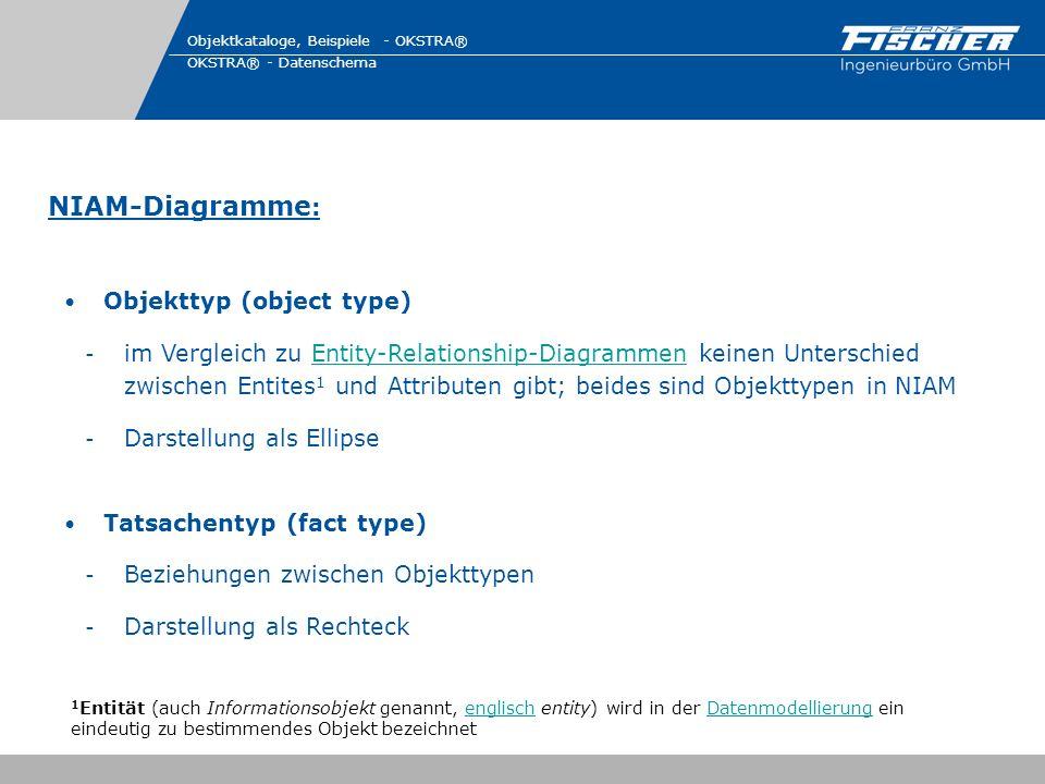 NIAM-Diagramme : Objektkataloge, Beispiele - OKSTRA® OKSTRA® - Datenschema Objekttyp (object type) - im Vergleich zu Entity-Relationship-Diagrammen ke