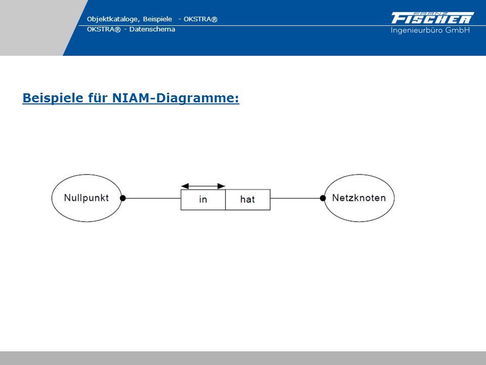 Beispiele für NIAM-Diagramme: Objektkataloge, Beispiele - OKSTRA® OKSTRA® - Datenschema