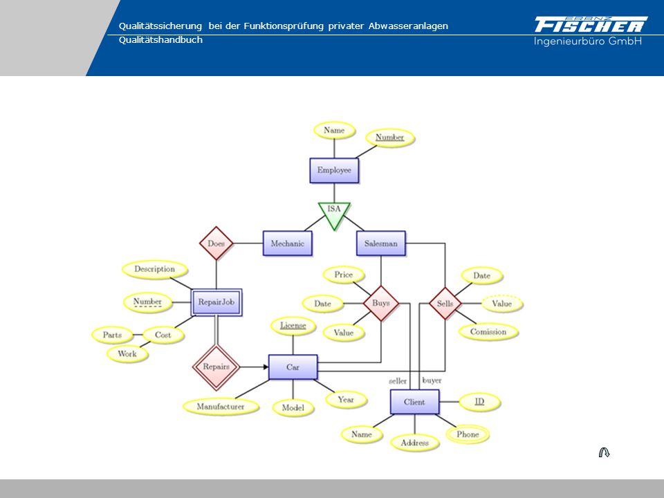 Qualitätssicherung bei der Funktionsprüfung privater Abwasseranlagen Qualitätshandbuch