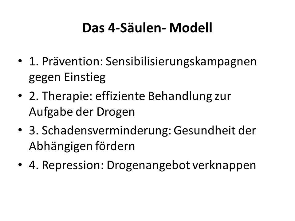 Das 4-Säulen- Modell 1. Prävention: Sensibilisierungskampagnen gegen Einstieg 2. Therapie: effiziente Behandlung zur Aufgabe der Drogen 3. Schadensver