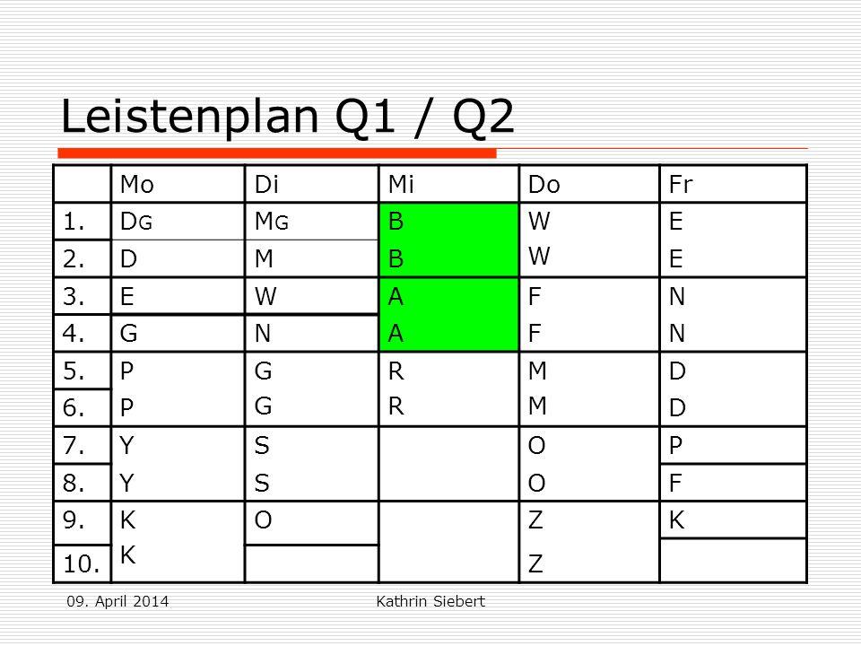 09. April 2014Kathrin Siebert Leistenplan Q1 / Q2 MoDiMiDoFr 1.DGDG MGMG BWWWW E 2.DMBE 3.EWAFN 4.GNAFN 5.PGGGG RRRR MMMM D 6.PD 7.YSOP 8.YSOF 9.KKKK