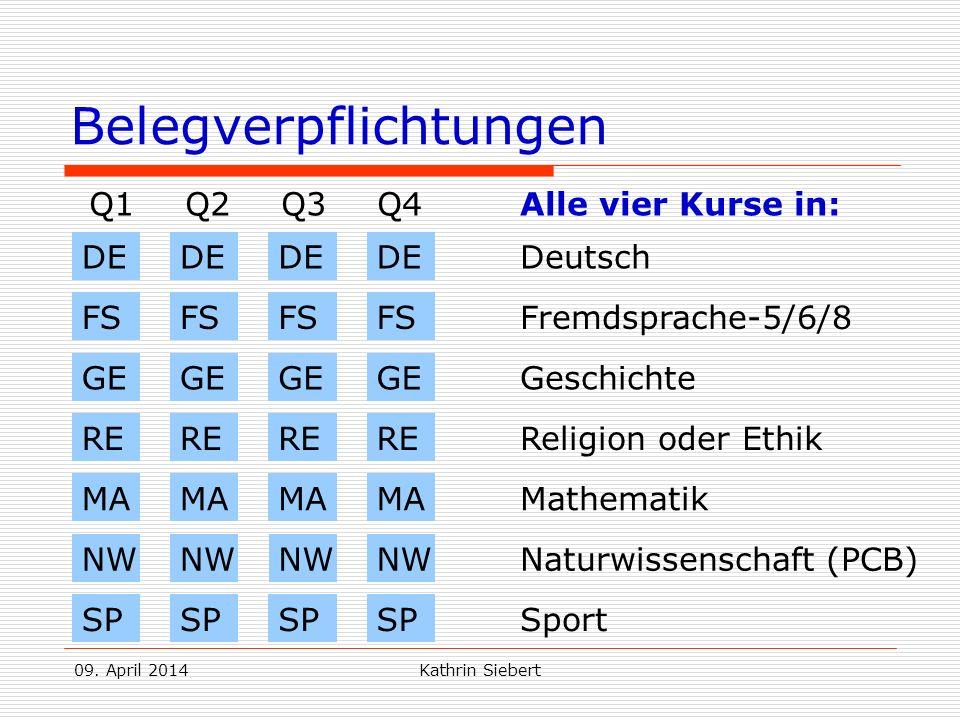09. April 2014Kathrin Siebert Belegverpflichtungen Q1Q2Q3Q4 DE Deutsch FS Fremdsprache-5/6/8 Alle vier Kurse in: GE Geschichte MA Mathematik RE Religi