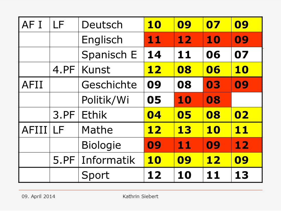 09. April 2014Kathrin Siebert Beispiel 2: AF ILFDeutsch10090709 Englisch11121009 Spanisch E14110607 4.PFKunst12080610 AFIIGeschichte09080309 Politik/W